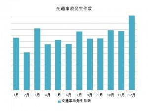 事故グラフ1